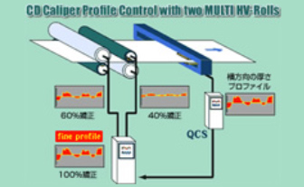 Profile control system